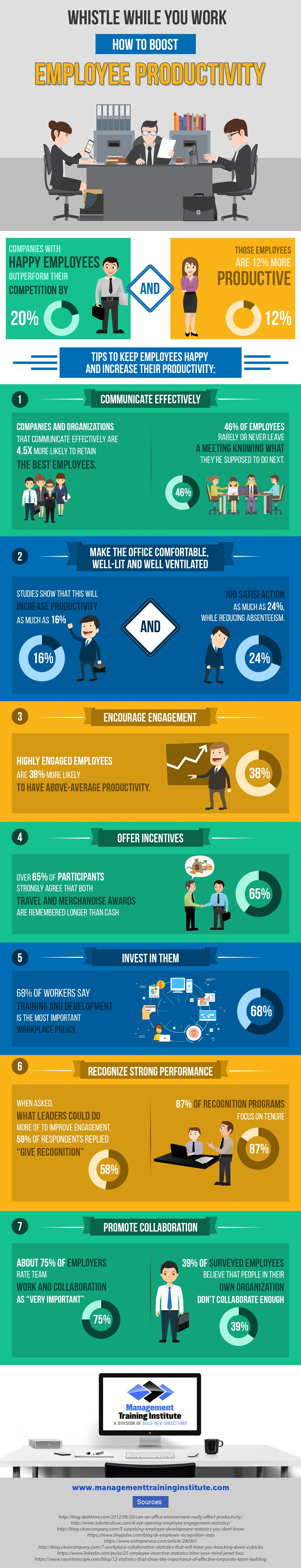 Employee Productivity Infographic